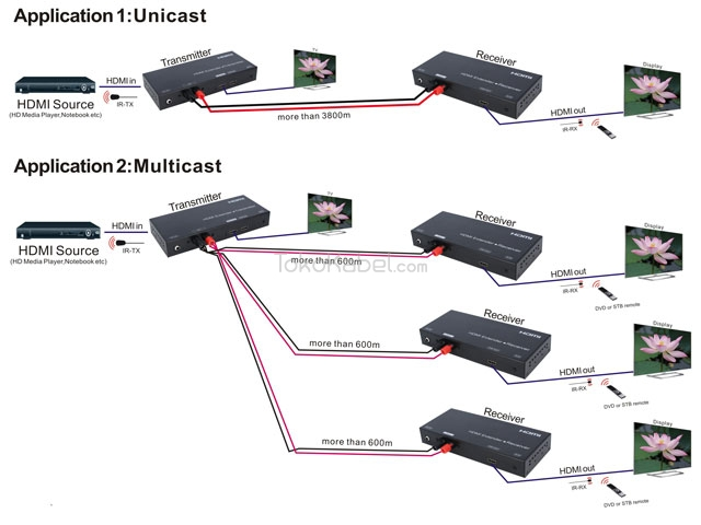 Extender Hdmi By Twin Wire Tokokabel Com